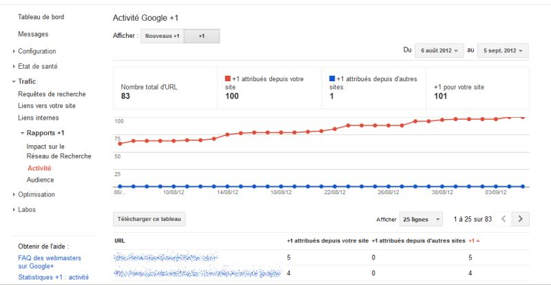 google-webmaster-tools-septembre2012-activite1