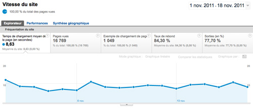 google-analytics-vitesse-site