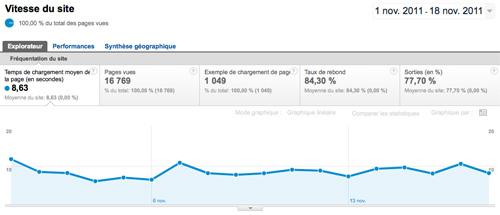 google-analytics-vitesse-site