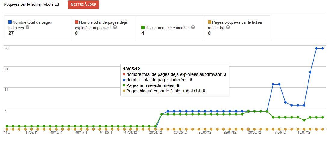gwt-etat-de-l-indexation sur Google Webmaster tools