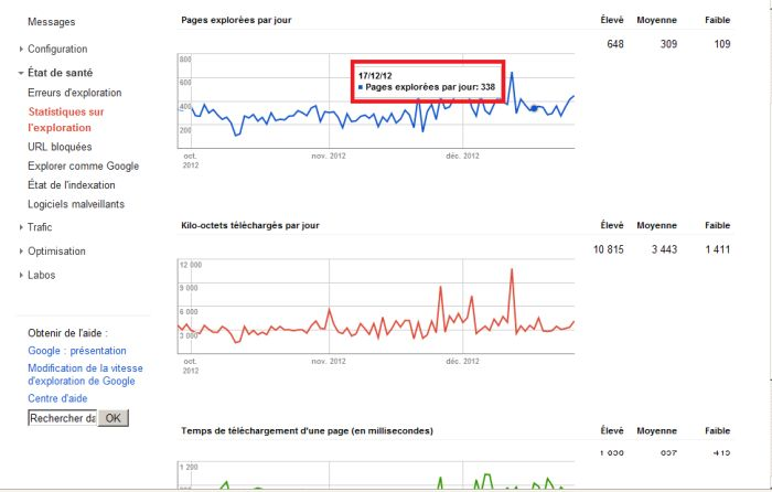 Statistique exploration Google Webmaster Tools