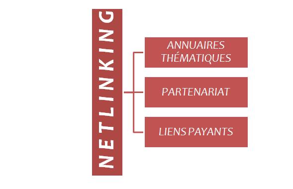 netlinking